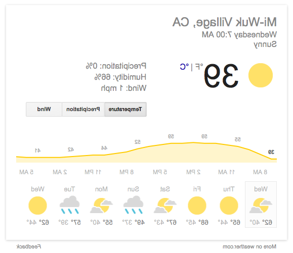 WEATHER IN MI WUK VILLAGE TODAY thanks to GOOGLE